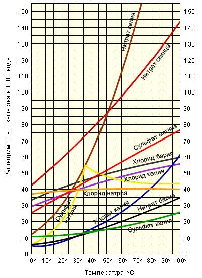 Пример расчета теплообменника для охлаждения этилового спирта хлоридом натрия теплообменник масляного фильтра замена прокладки видео