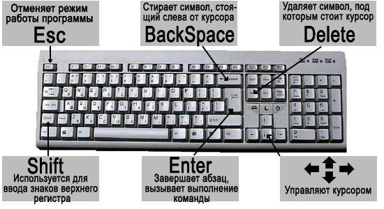 Где находится ввод на клавиатуре